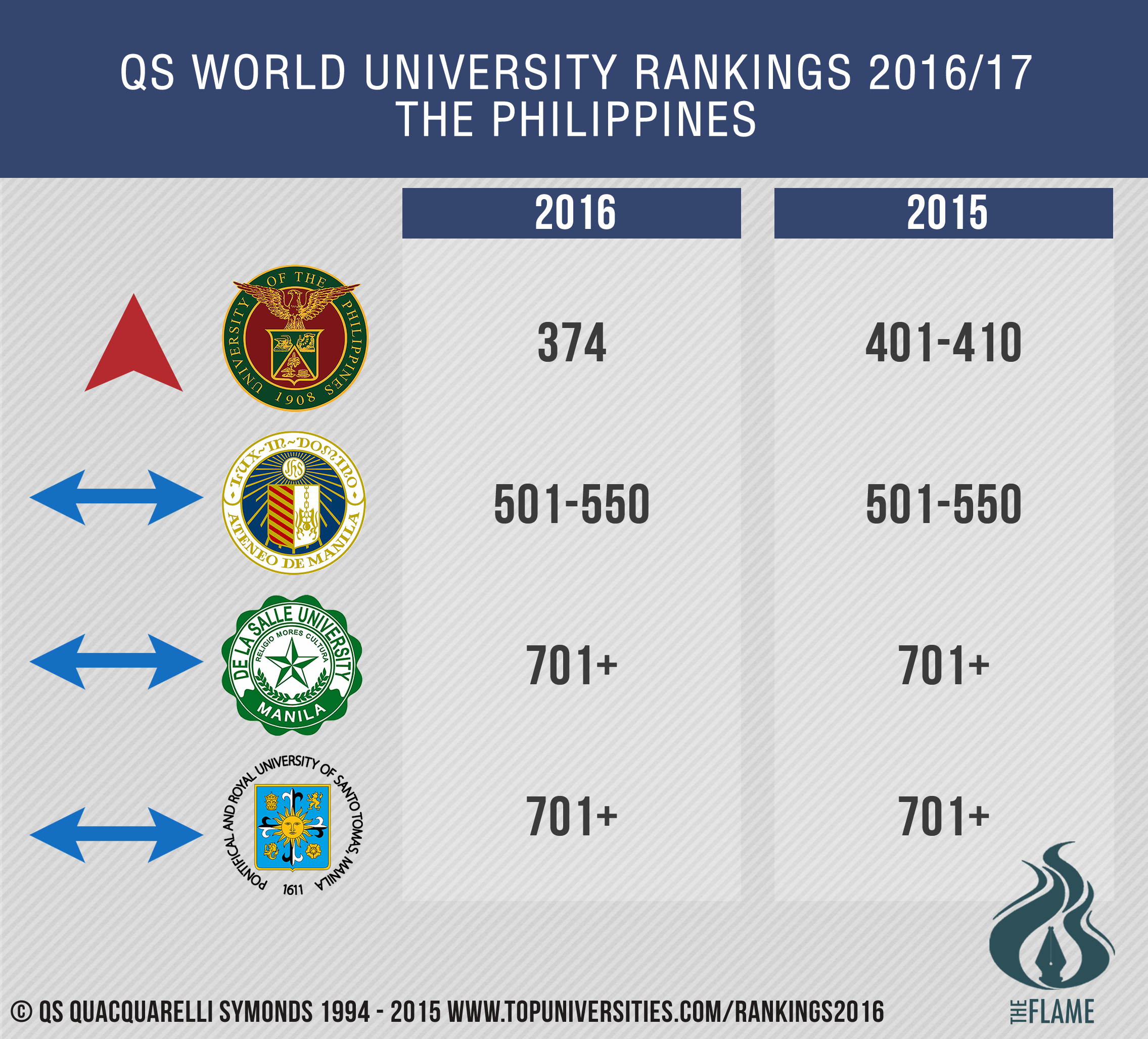 UST retains QS world ranking for 4th time